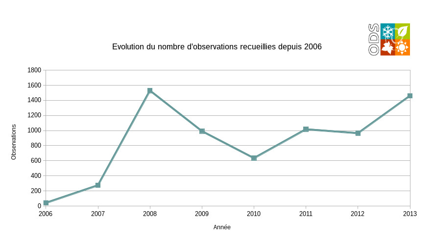 Observations volontaires depuis 2006