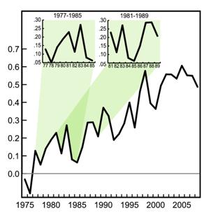 graphique Planton